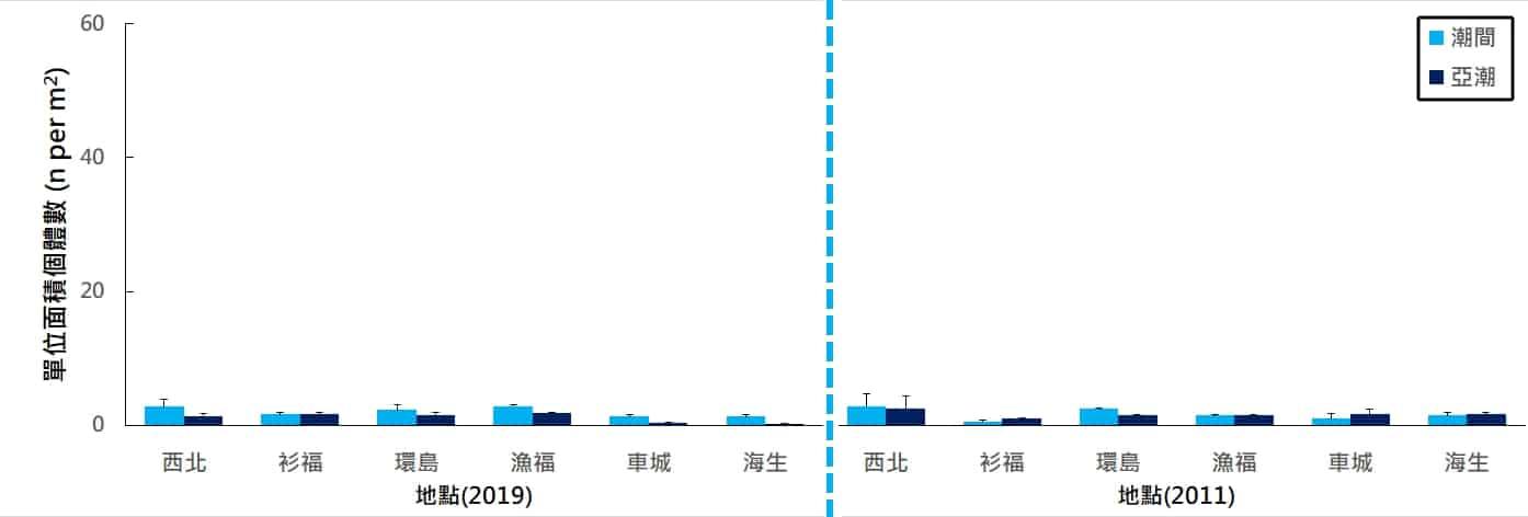 海洋博物誌 北台灣篇 海洋圖鑑 海洋保育區